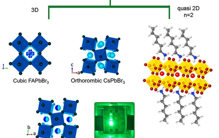 U časopisu Advanced Optical Materials objavljeni rezultati istraživanja novih perovskitnih svjetlosnih dioda